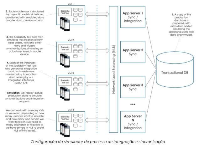 Configuração de integrações SAP