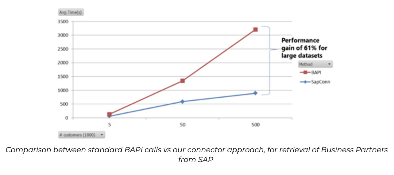 BAPI calls vs our connector for SAP
