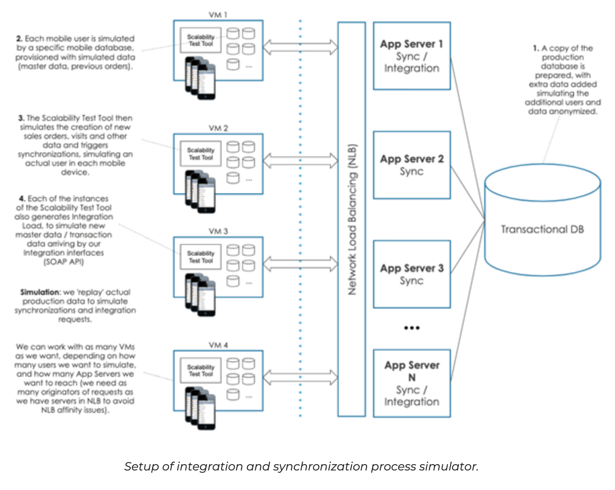 SAP integration and synchronization